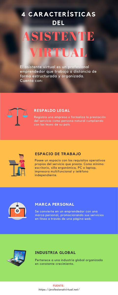 Infografía - 4 Características del Asistente Virtual